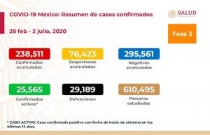 México registra 679 decesos más por covid-19 y los fallecidos superan los 29.000