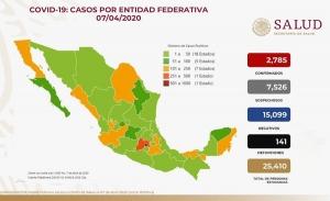 Suma México 2 mil 785 casos y 141 muertes por COVID19: Salud